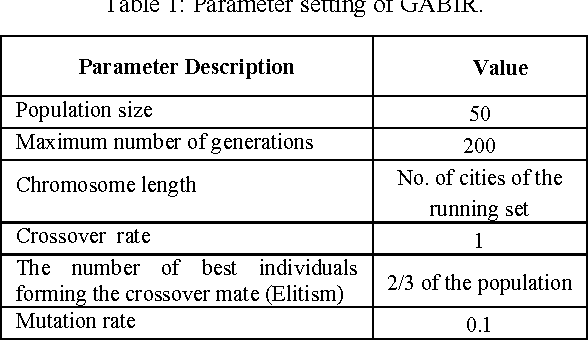 Table 1 from Using Genetic Algorithm with Combinational Crossover to