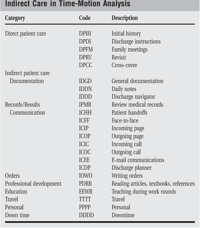Hospitalist time usage and cyclicality: opportunities to