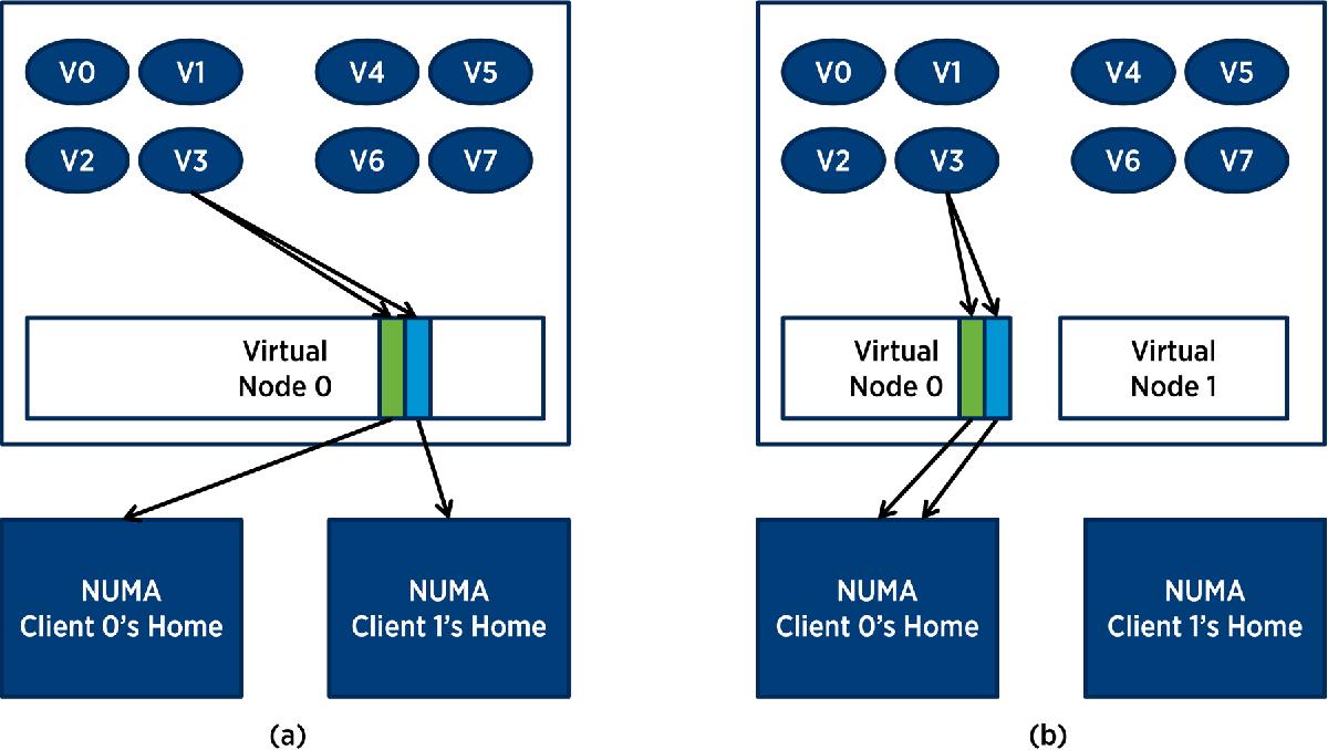 PDF] Paper: The CPU Scheduler in VMware vSphere 5 1 - Semantic Scholar