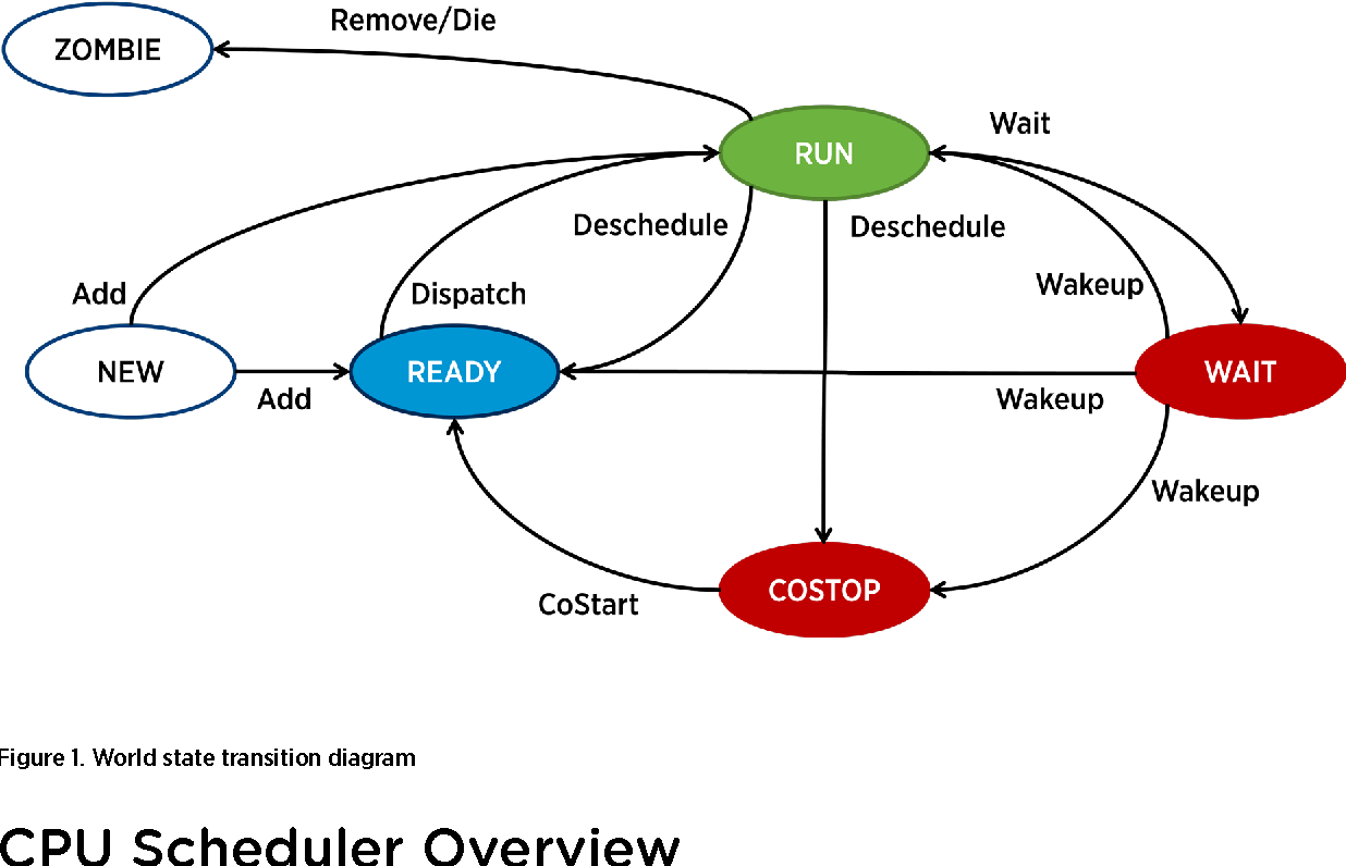 PDF] Paper: The CPU Scheduler in VMware vSphere 5 1 - Semantic Scholar