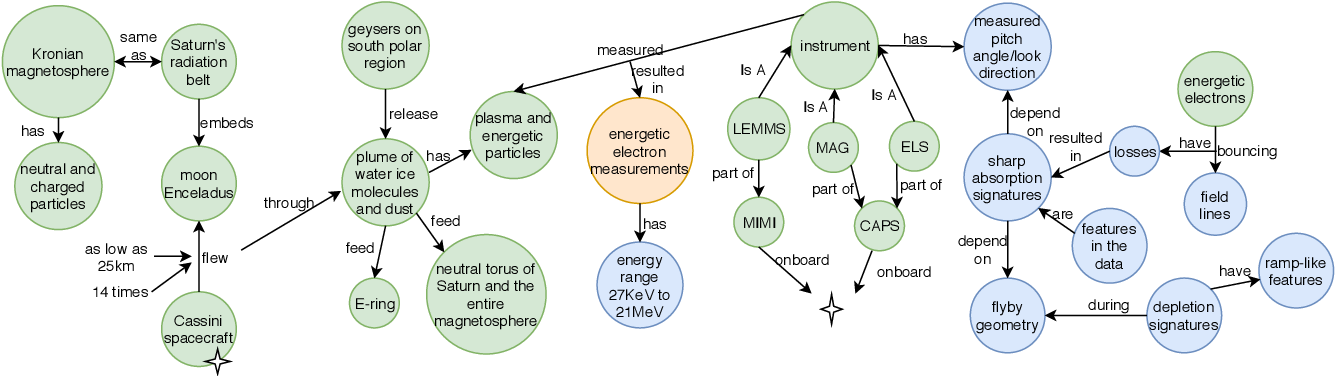 Figure 1 for The STEM-ECR Dataset: Grounding Scientific Entity References in STEM Scholarly Content to Authoritative Encyclopedic and Lexicographic Sources