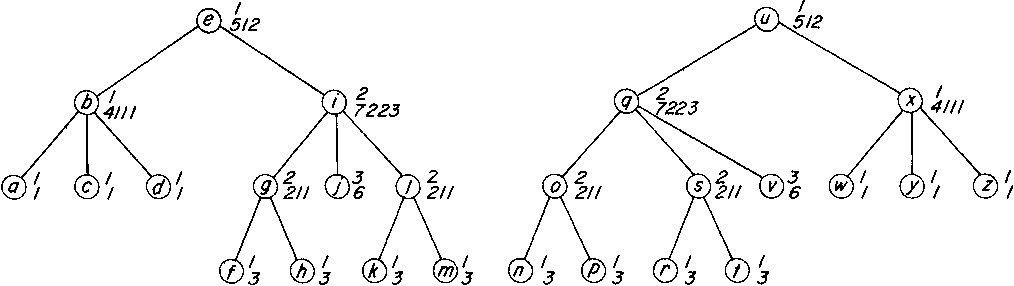 figure 2.2