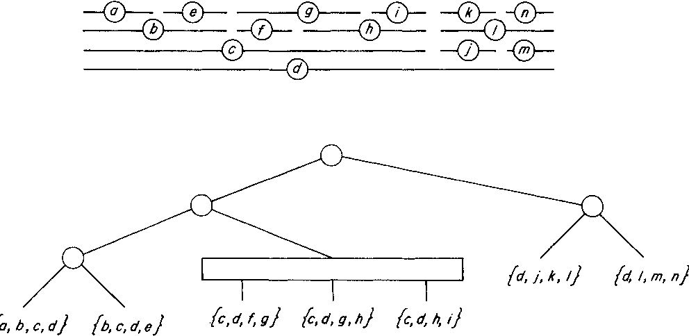 Fig. 3.1. A set of intervals (above) and the PQ-tree (below) which represents the associated interval graph. Each of the seven leaves in the tree is a dominant clique from the interval graph. P-nodes are drawn as circles and Q-nodes are drawn as rectangles.