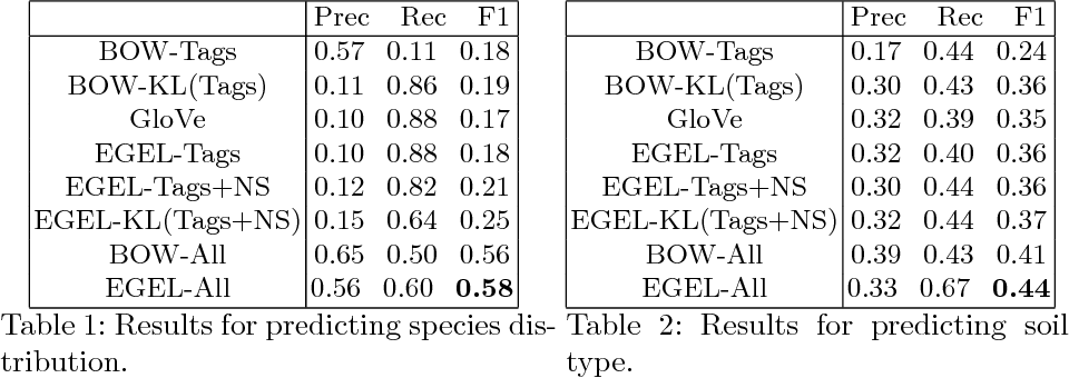 Figure 1 for Embedding Geographic Locations for Modelling the Natural Environment using Flickr Tags and Structured Data