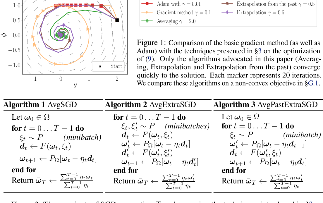 Figure 1 for A Variational Inequality Perspective on Generative Adversarial Networks