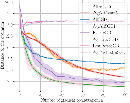Figure 4 for A Variational Inequality Perspective on Generative Adversarial Networks