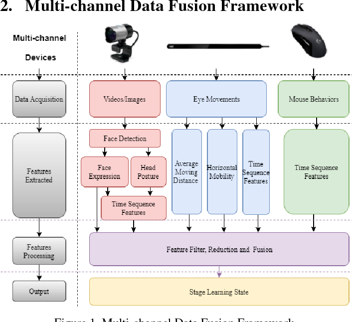 Figure 1 for Learning Unit State Recognition Based on Multi-channel Data Fusion