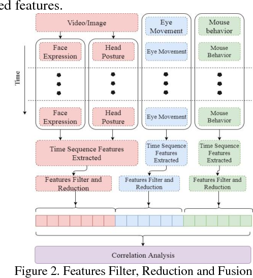 Figure 2 for Learning Unit State Recognition Based on Multi-channel Data Fusion