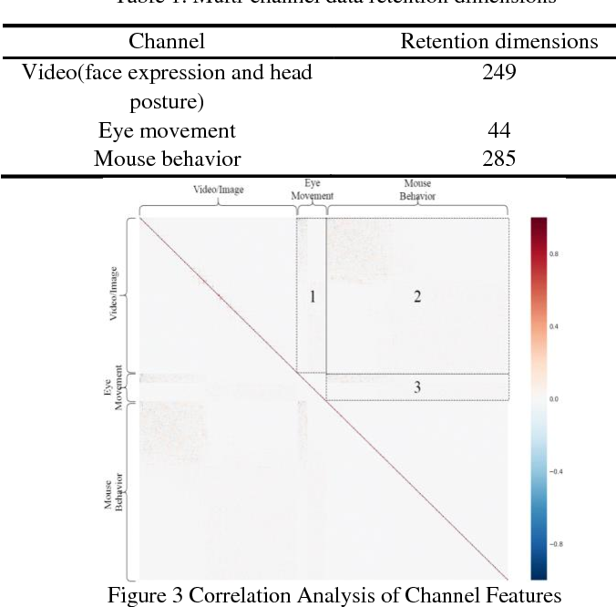 Figure 4 for Learning Unit State Recognition Based on Multi-channel Data Fusion