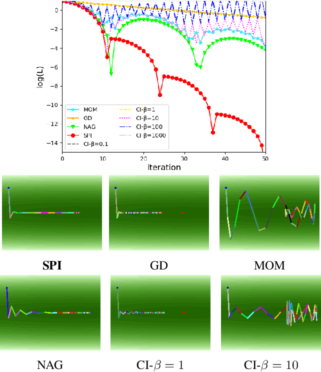 Figure 3 for SPI-Optimizer: an integral-Separated PI Controller for Stochastic Optimization