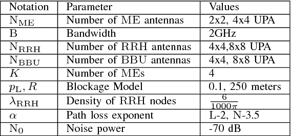 Multiuser Millimeter Wave Cloud Radio Access Networks With
