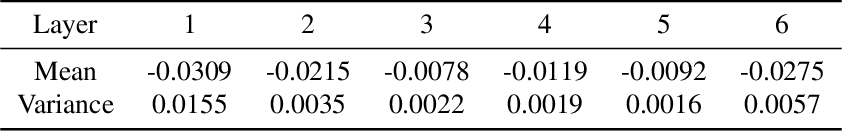 Figure 2 for A Probabilistic Approach to Neural Network Pruning