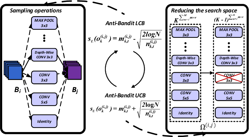 Figure 1 for Anti-Bandit Neural Architecture Search for Model Defense