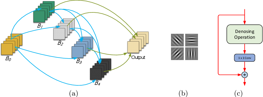 Figure 3 for Anti-Bandit Neural Architecture Search for Model Defense
