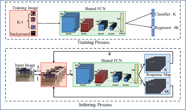 Figure 2 for Character Proposal Network for Robust Text Extraction