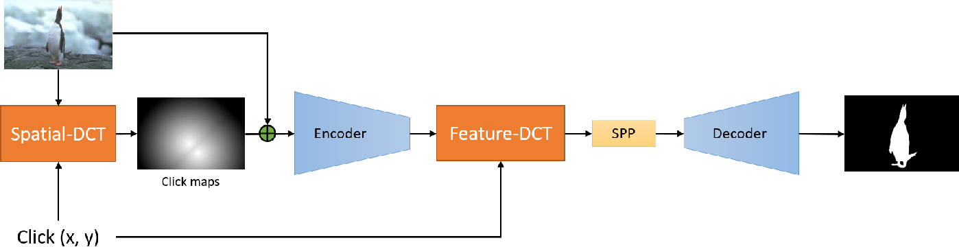 Figure 1 for Interactive Object Segmentation with Dynamic Click Transform