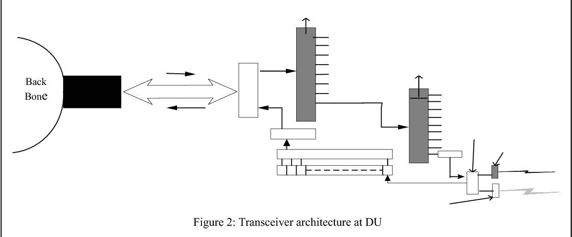 Figure 2: Transceiver architecture at DU