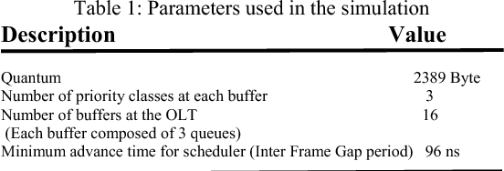 Table 1: Parameters used in the simulation