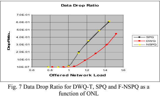 Fig. 7 Data Drop Ratio for DWQ-T, SPQ and F-NSPQ as a function of ONL
