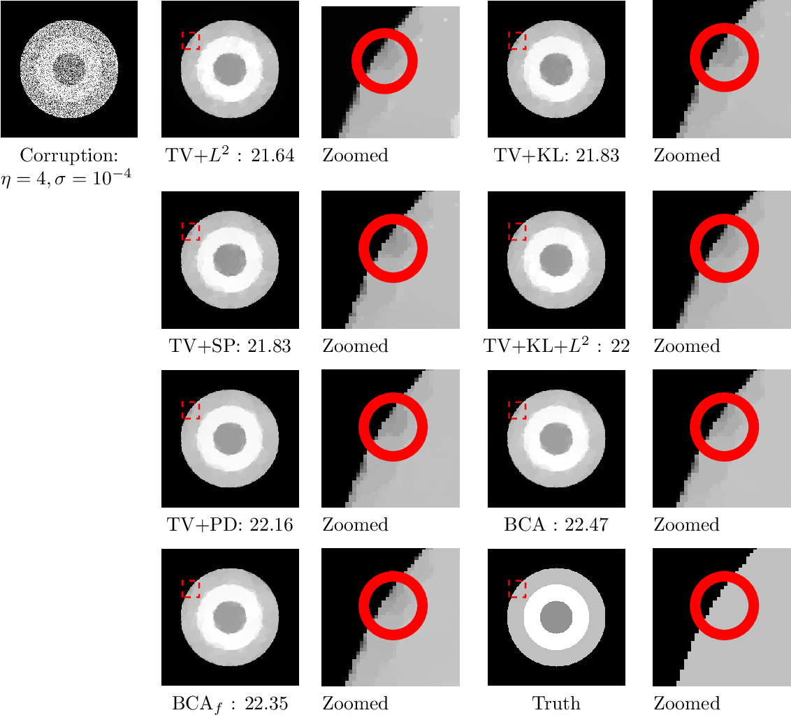 Figure 4 for Bilinear Constraint based ADMM for Mixed Poisson-Gaussian Noise Removal
