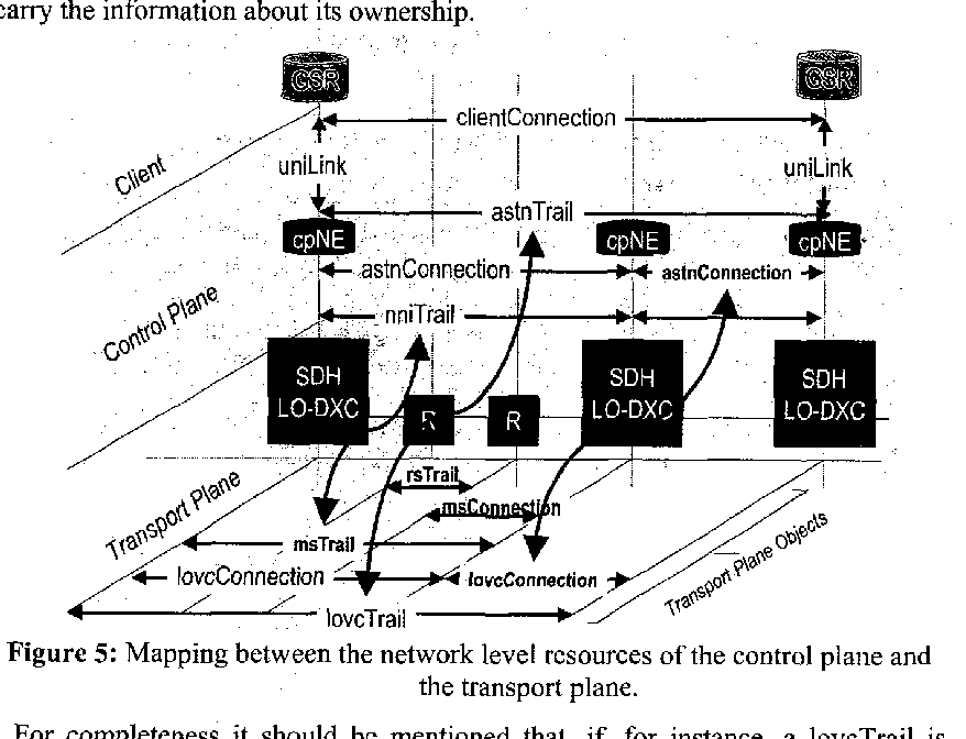 Figure 5: Mapping between the network level resources of the control plane and