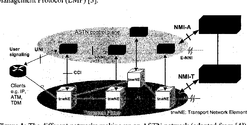 Figure 1: The different networks making up an ASTN network (adapted from [4]).