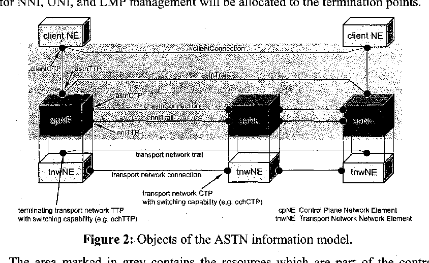 Figure 2: Objects of the ASTN information model.