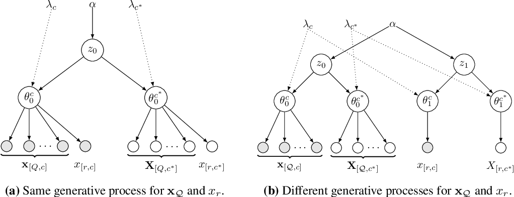 Figure 3 for Probabilistic Search for Structured Data via Probabilistic Programming and Nonparametric Bayes