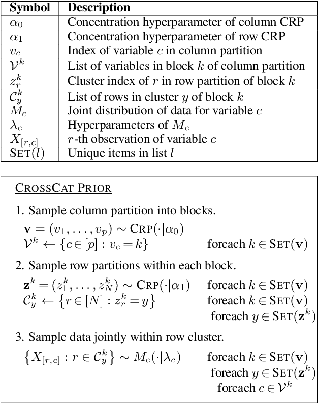 Figure 2 for Probabilistic Search for Structured Data via Probabilistic Programming and Nonparametric Bayes
