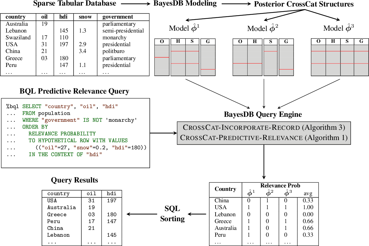 Figure 4 for Probabilistic Search for Structured Data via Probabilistic Programming and Nonparametric Bayes