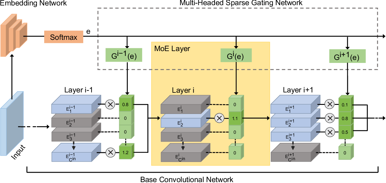 Figure 1 for Deep Mixture of Experts via Shallow Embedding