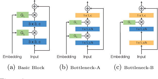 Figure 3 for Deep Mixture of Experts via Shallow Embedding