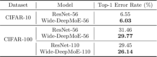 Figure 4 for Deep Mixture of Experts via Shallow Embedding