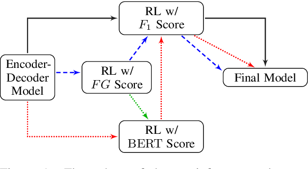 Figure 1 for Keyphrase Generation with Fine-Grained Evaluation-Guided Reinforcement Learning
