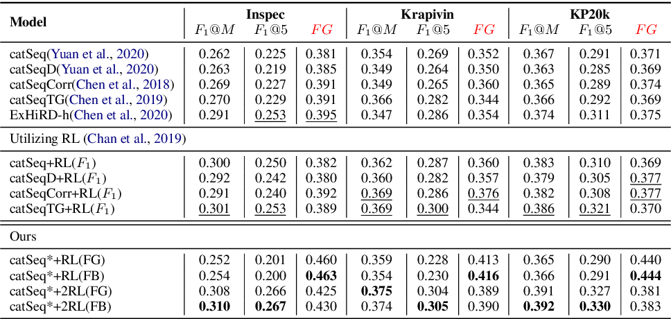 Figure 2 for Keyphrase Generation with Fine-Grained Evaluation-Guided Reinforcement Learning