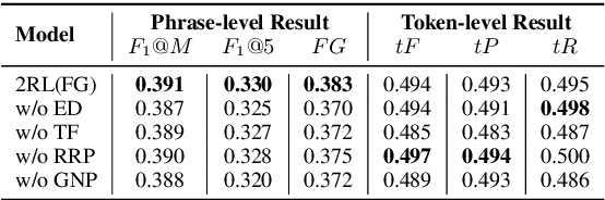 Figure 3 for Keyphrase Generation with Fine-Grained Evaluation-Guided Reinforcement Learning