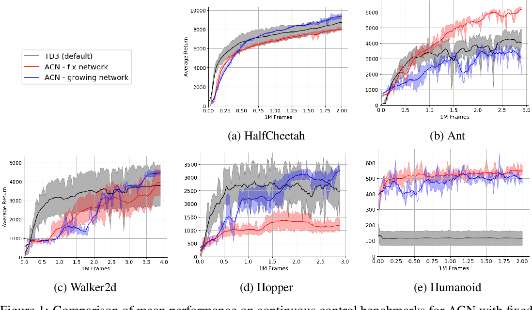 Figure 1 for Neural Architecture Evolution in Deep Reinforcement Learning for Continuous Control