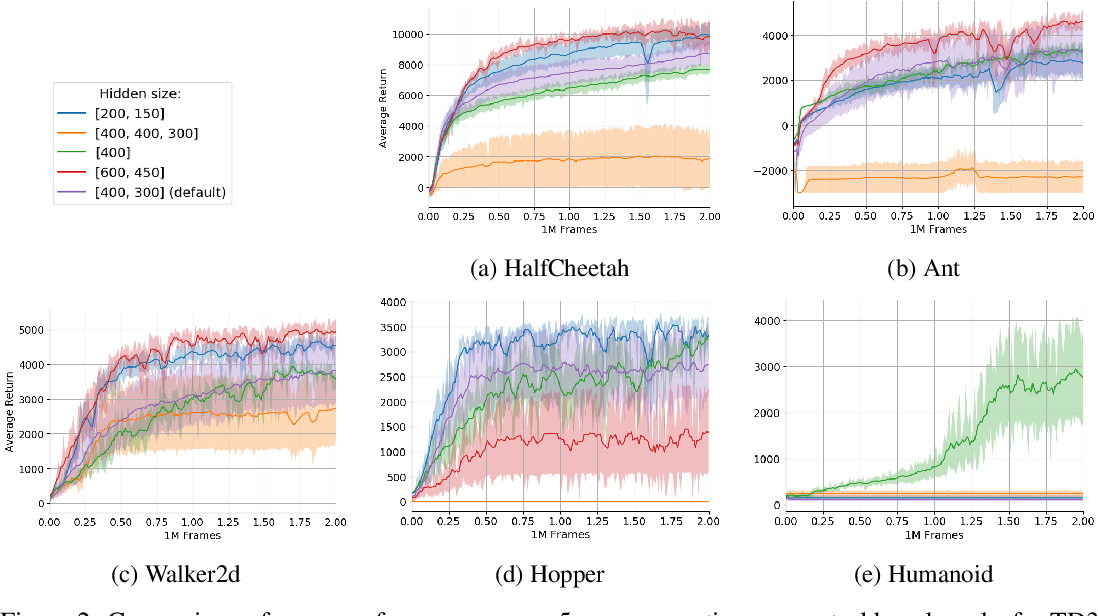 Figure 3 for Neural Architecture Evolution in Deep Reinforcement Learning for Continuous Control