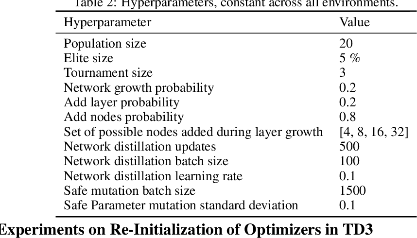 Figure 4 for Neural Architecture Evolution in Deep Reinforcement Learning for Continuous Control