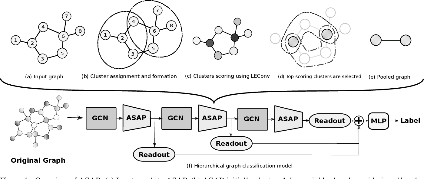 Figure 1 for ASAP: Adaptive Structure Aware Pooling for Learning Hierarchical Graph Representations