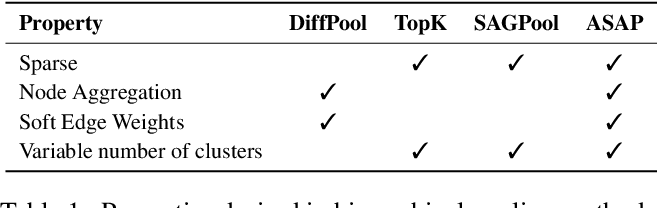 Figure 2 for ASAP: Adaptive Structure Aware Pooling for Learning Hierarchical Graph Representations