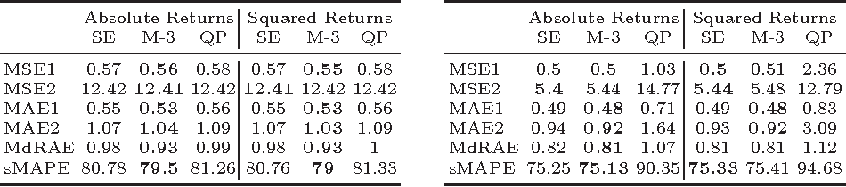 Figure 4 for A Novel Approach to Forecasting Financial Volatility with Gaussian Process Envelopes