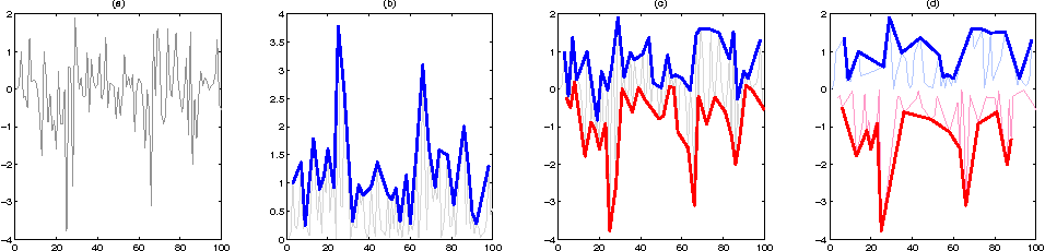 Figure 1 for A Novel Approach to Forecasting Financial Volatility with Gaussian Process Envelopes