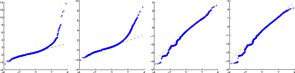 Figure 2 for A Novel Approach to Forecasting Financial Volatility with Gaussian Process Envelopes