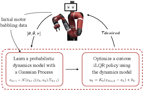 Figure 1 for Curious iLQR: Resolving Uncertainty in Model-based RL