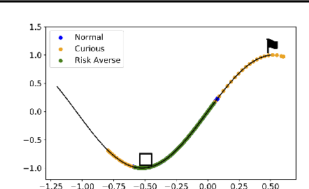 Figure 3 for Curious iLQR: Resolving Uncertainty in Model-based RL