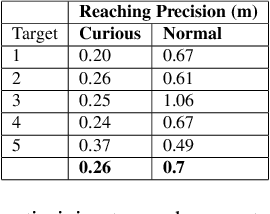 Figure 4 for Curious iLQR: Resolving Uncertainty in Model-based RL