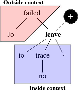Figure 1 for Neural models of factuality