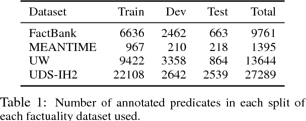 Figure 2 for Neural models of factuality