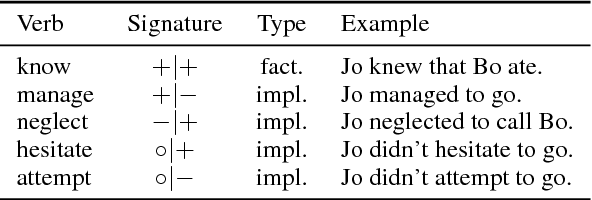 Figure 4 for Neural models of factuality